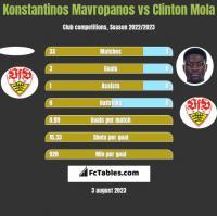 Konstantinos Mavropanos vs Clinton Mola h2h player stats