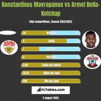 Konstantinos Mavropanos vs Armel Bella-Kotchap h2h player stats