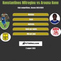 Konstantinos Mitroglou vs Arouna Kone h2h player stats