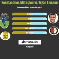Konstantinos Mitroglou vs Bryan Linssen h2h player stats