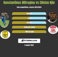 Konstantinos Mitroglou vs Clinton Njie h2h player stats