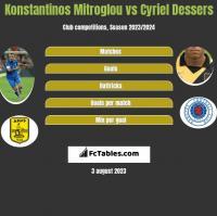 Konstantinos Mitroglou vs Cyriel Dessers h2h player stats