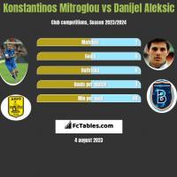Konstantinos Mitroglou vs Danijel Aleksic h2h player stats