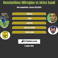 Konstantinos Mitroglou vs Idriss Saadi h2h player stats