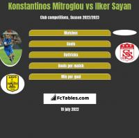 Konstantinos Mitroglou vs Ilker Sayan h2h player stats