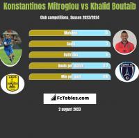 Konstantinos Mitroglou vs Khalid Boutaib h2h player stats