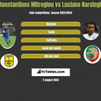 Konstantinos Mitroglou vs Luciano Narsingh h2h player stats