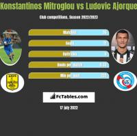 Konstantinos Mitroglou vs Ludovic Ajorque h2h player stats