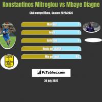 Konstantinos Mitroglou vs Mbaye Diagne h2h player stats