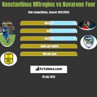 Konstantinos Mitroglou vs Navarone Foor h2h player stats