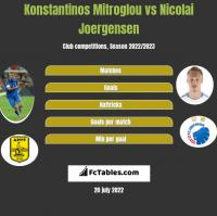 Konstantinos Mitroglou vs Nicolai Joergensen h2h player stats
