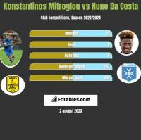 Konstantinos Mitroglou vs Nuno Da Costa h2h player stats