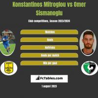 Konstantinos Mitroglou vs Omer Sismanoglu h2h player stats