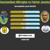 Konstantinos Mitroglou vs Patrick Joosten h2h player stats