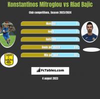 Konstantinos Mitroglou vs Riad Bajic h2h player stats