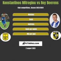 Konstantinos Mitroglou vs Roy Beerens h2h player stats