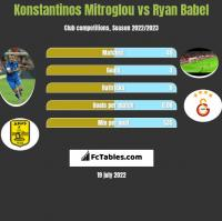 Konstantinos Mitroglou vs Ryan Babel h2h player stats