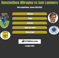 Konstantinos Mitroglou vs Sam Lammers h2h player stats