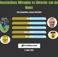 Konstantinos Mitroglou vs Silvester van der Water h2h player stats
