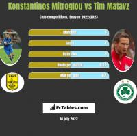 Konstantinos Mitroglou vs Tim Matavz h2h player stats