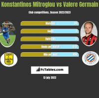 Konstantinos Mitroglou vs Valere Germain h2h player stats
