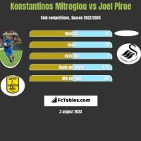 Konstantinos Mitroglou vs Joel Piroe h2h player stats