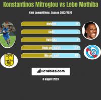 Konstantinos Mitroglou vs Lebo Mothiba h2h player stats