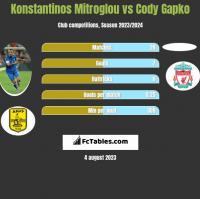 Konstantinos Mitroglou vs Cody Gapko h2h player stats