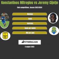 Konstantinos Mitroglou vs Jeremy Cijntje h2h player stats