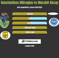 Konstantinos Mitroglou vs Mucahit Akcay h2h player stats