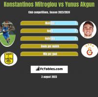 Konstantinos Mitroglou vs Yunus Akgun h2h player stats