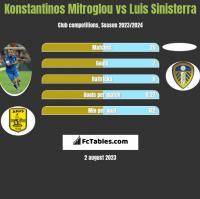 Konstantinos Mitroglou vs Luis Sinisterra h2h player stats