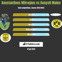 Konstantinos Mitroglou vs Donyell Malen h2h player stats