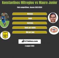 Konstantinos Mitroglou vs Mauro Junior h2h player stats