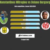 Konstantinos Mitroglou vs Delano Burgzorg h2h player stats