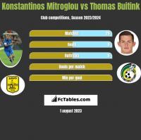 Konstantinos Mitroglou vs Thomas Buitink h2h player stats