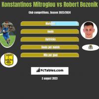 Konstantinos Mitroglou vs Robert Bozenik h2h player stats