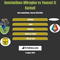 Konstantinos Mitroglou vs Youssef El Kachati h2h player stats
