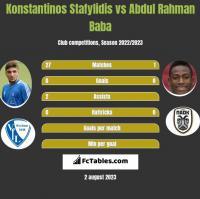 Konstantinos Stafylidis vs Abdul Rahman Baba h2h player stats