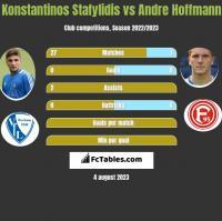 Konstantinos Stafylidis vs Andre Hoffmann h2h player stats