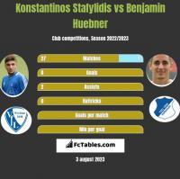 Konstantinos Stafylidis vs Benjamin Huebner h2h player stats