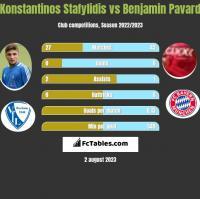 Konstantinos Stafylidis vs Benjamin Pavard h2h player stats