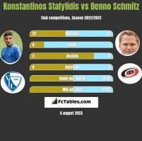 Konstantinos Stafylidis vs Benno Schmitz h2h player stats