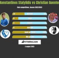 Konstantinos Stafylidis vs Christian Guenter h2h player stats