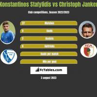 Konstantinos Stafylidis vs Christoph Janker h2h player stats