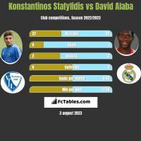 Konstantinos Stafylidis vs David Alaba h2h player stats