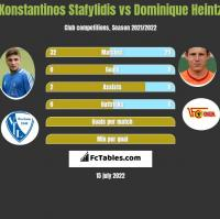 Konstantinos Stafylidis vs Dominique Heintz h2h player stats