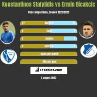 Konstantinos Stafylidis vs Ermin Bicakcic h2h player stats