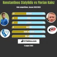 Konstantinos Stafylidis vs Florian Kainz h2h player stats