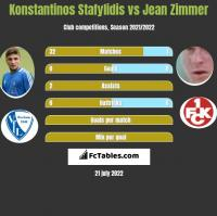 Konstantinos Stafylidis vs Jean Zimmer h2h player stats